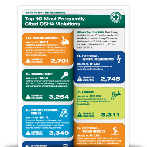 Top 10 Most Frequently Cited Workplace Safety Violations